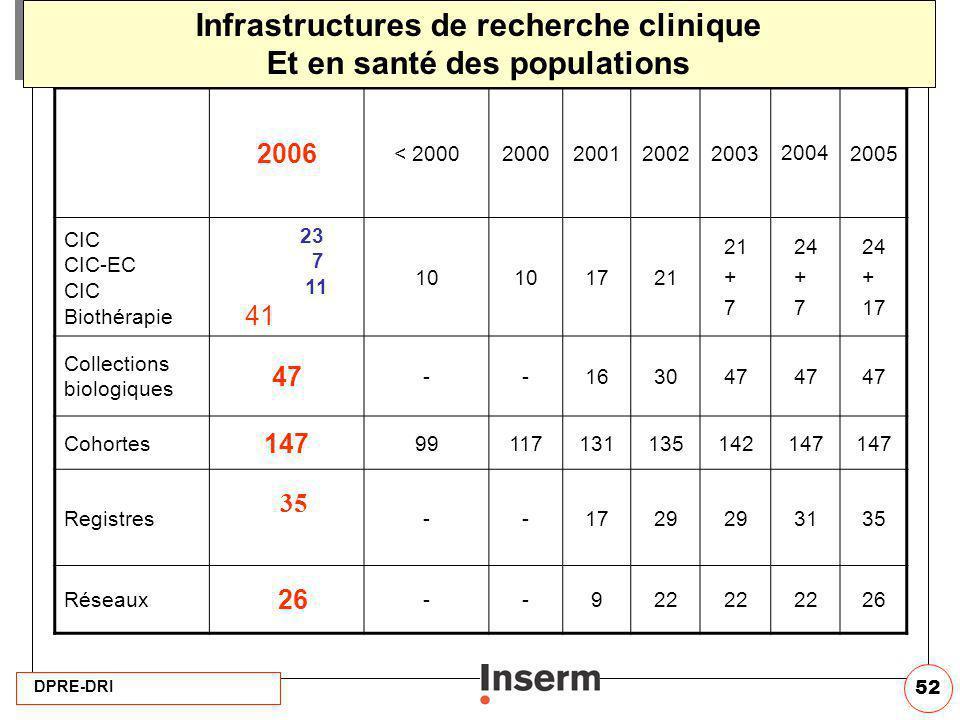 Infrastructures de recherche clinique Et en santé des populations