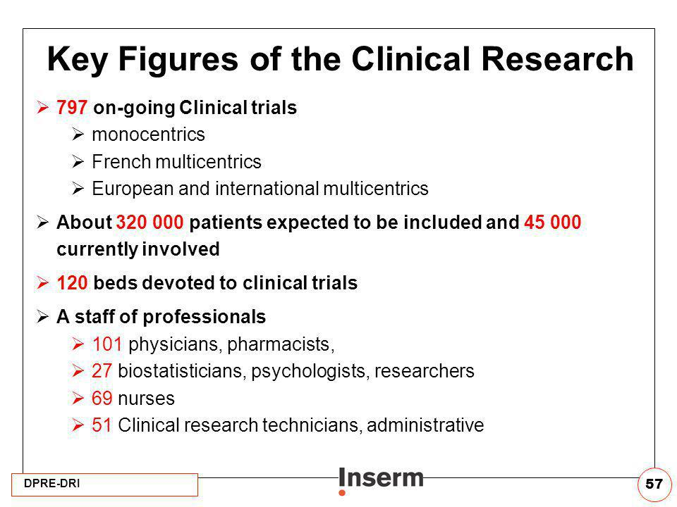 Key Figures of the Clinical Research