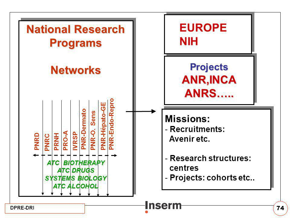 ANR,INCA ANRS….. National Research Programs Networks