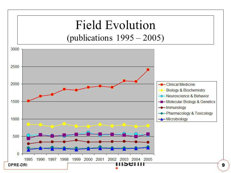 Field Evolution (publications 1995 – 2005)