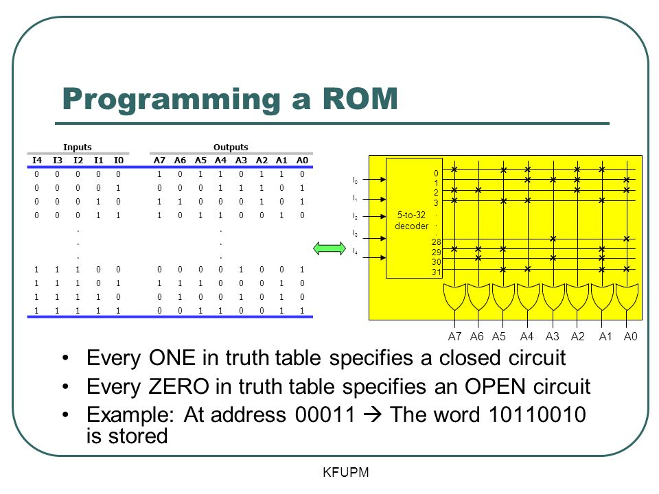 Programming a ROM Every ONE in truth table specifies a closed circuit