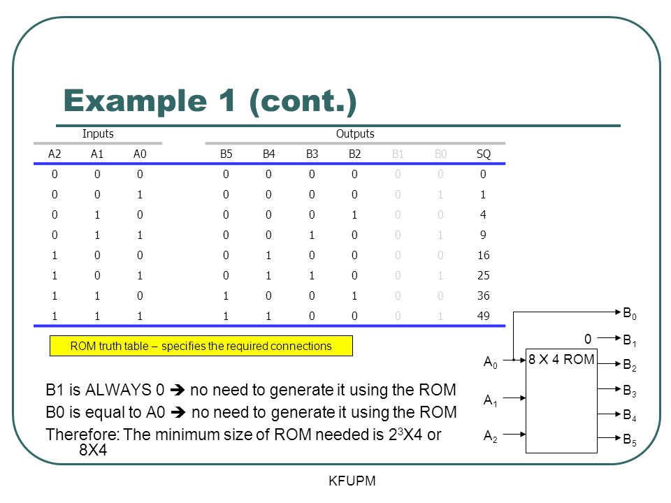 ROM truth table – specifies the required connections