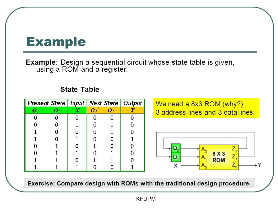 Example Example: Design a sequential circuit whose state table is given, using a ROM and a register. State Table