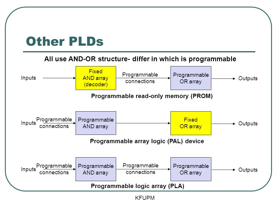 Other PLDs All use AND-OR structure- differ in which is programmable
