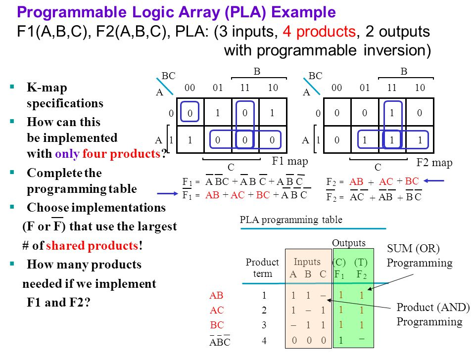 Programmable Logic Array (PLA) Example F1(A,B,C), F2(A,B,C), PLA: (3 inputs, 4 products, 2 outputs with programmable inversion)