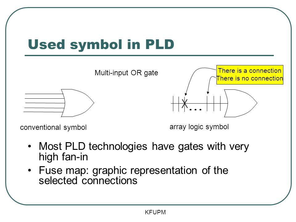 Used symbol in PLD Multi-input OR gate. There is a connection. There is no connection. conventional symbol.