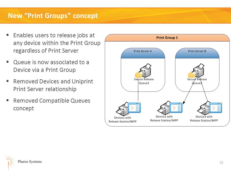 New Print Groups concept