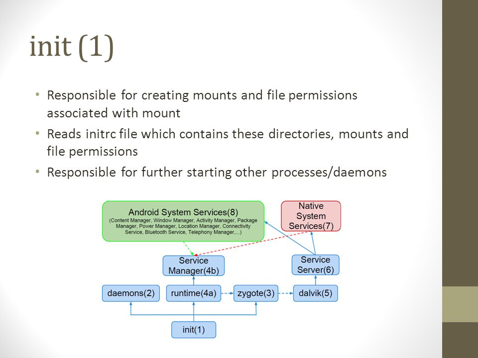 init (1) Responsible for creating mounts and file permissions associated with mount.