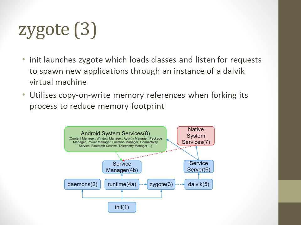 zygote (3) init launches zygote which loads classes and listen for requests to spawn new applications through an instance of a dalvik virtual machine.