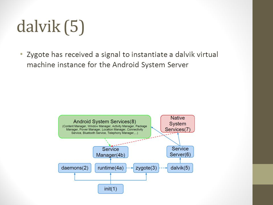 dalvik (5) Zygote has received a signal to instantiate a dalvik virtual machine instance for the Android System Server.