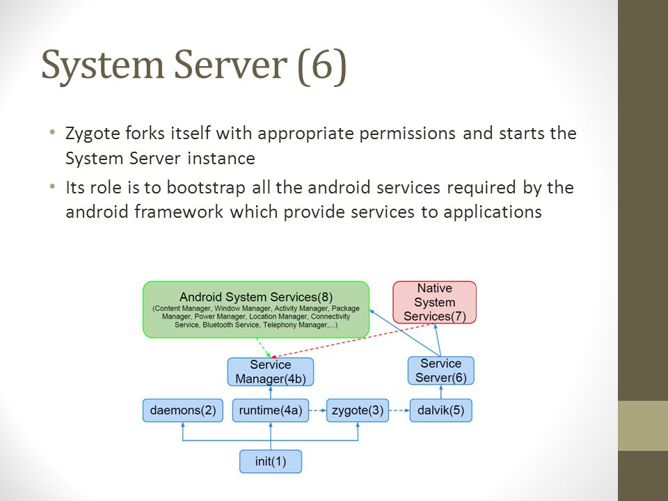 System Server (6) Zygote forks itself with appropriate permissions and starts the System Server instance.