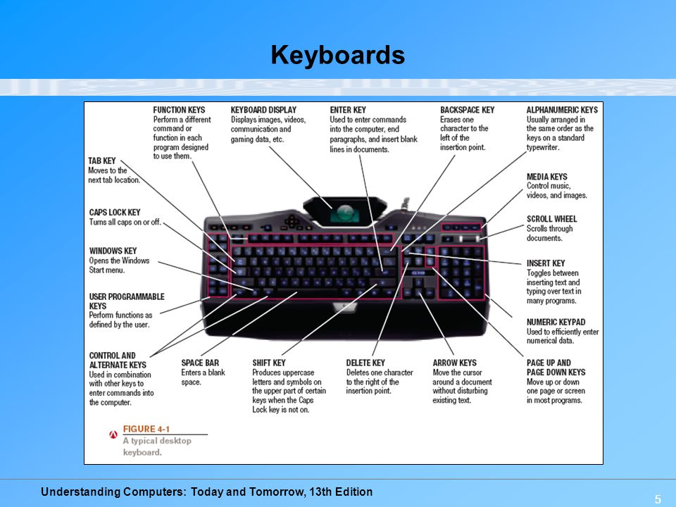Keyboards 5