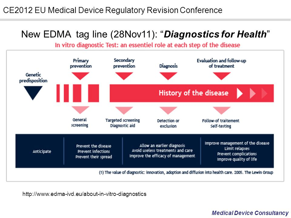 New EDMA tag line (28Nov11): Diagnostics for Health