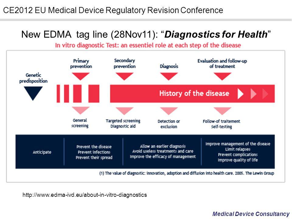 New EDMA tag line (28Nov11): Diagnostics for Health