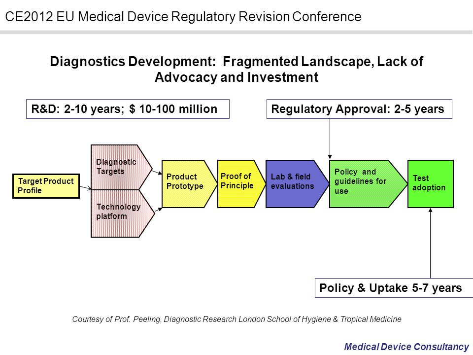 Diagnostics Development: Fragmented Landscape, Lack of Advocacy and Investment