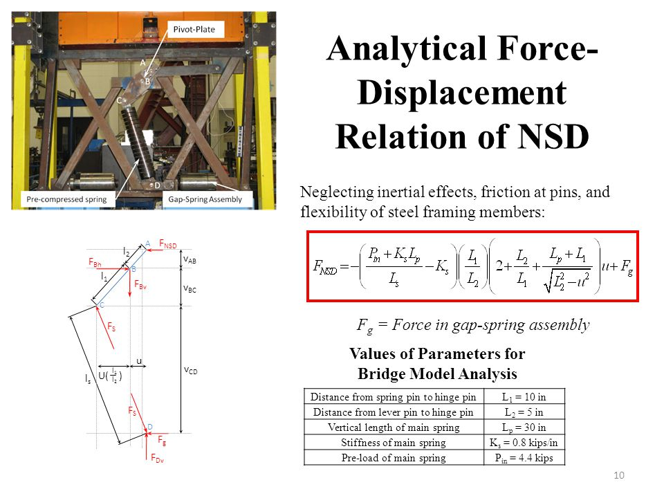 Analytical Force-Displacement Relation of NSD