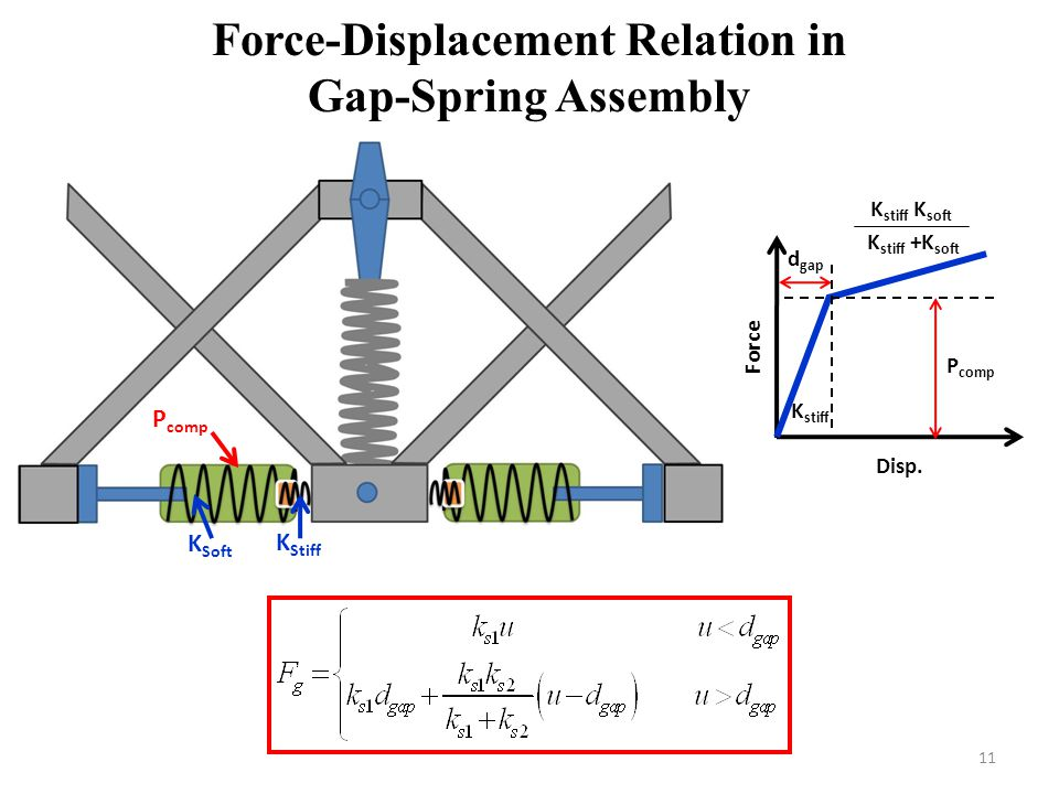 Force-Displacement Relation in Gap-Spring Assembly