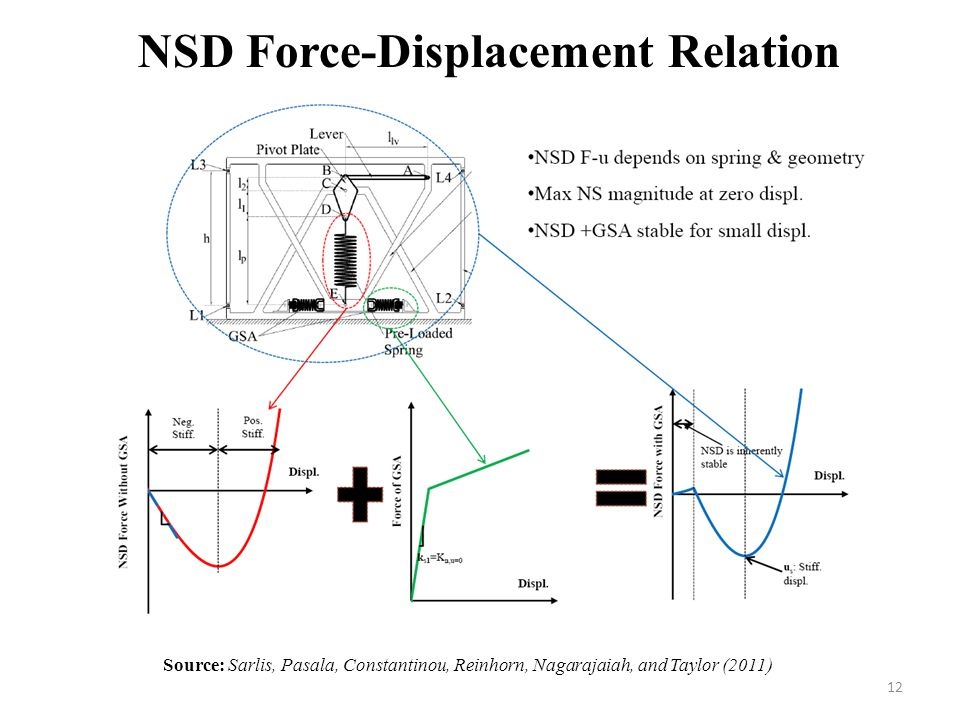 NSD Force-Displacement Relation