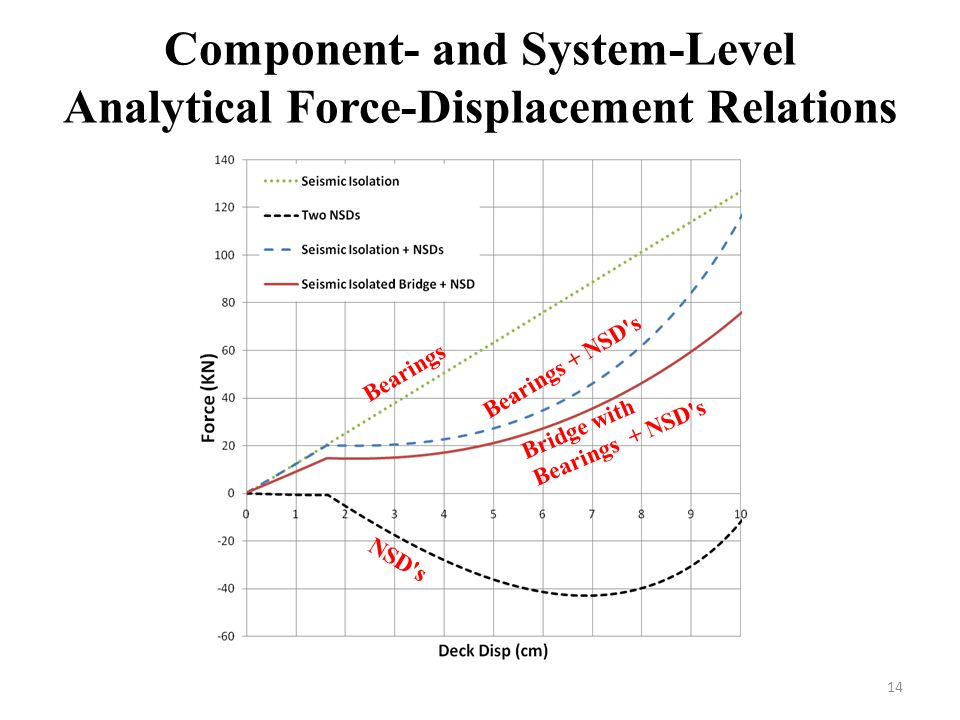 Component- and System-Level Analytical Force-Displacement Relations