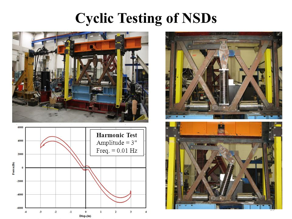 Cyclic Testing of NSDs Harmonic Test Amplitude = 3 Freq. = 0.01 Hz