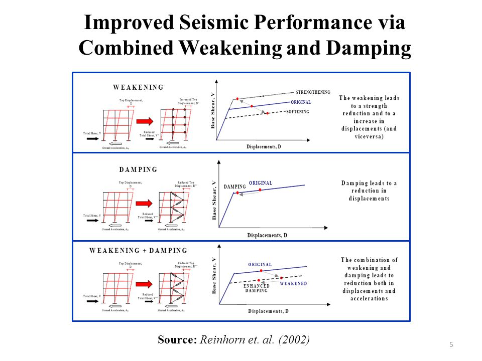 Improved Seismic Performance via Combined Weakening and Damping