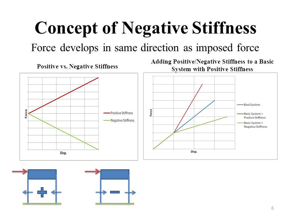 Concept of Negative Stiffness