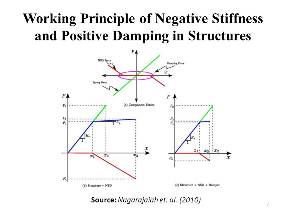 Working Principle of Negative Stiffness and Positive Damping in Structures