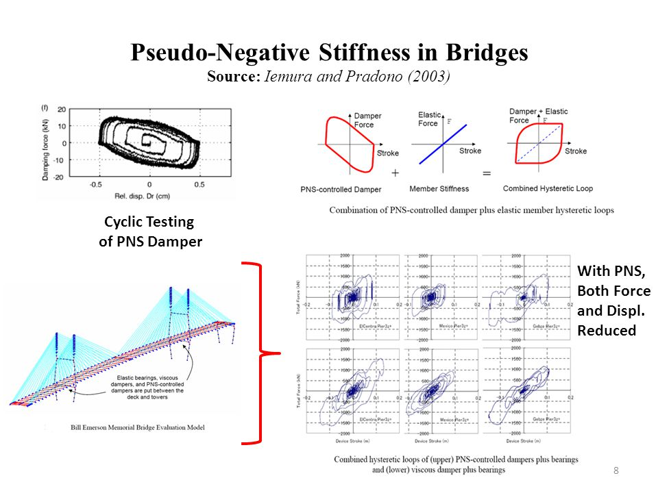 Pseudo-Negative Stiffness in Bridges Source: Iemura and Pradono (2003)