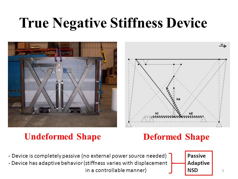 True Negative Stiffness Device