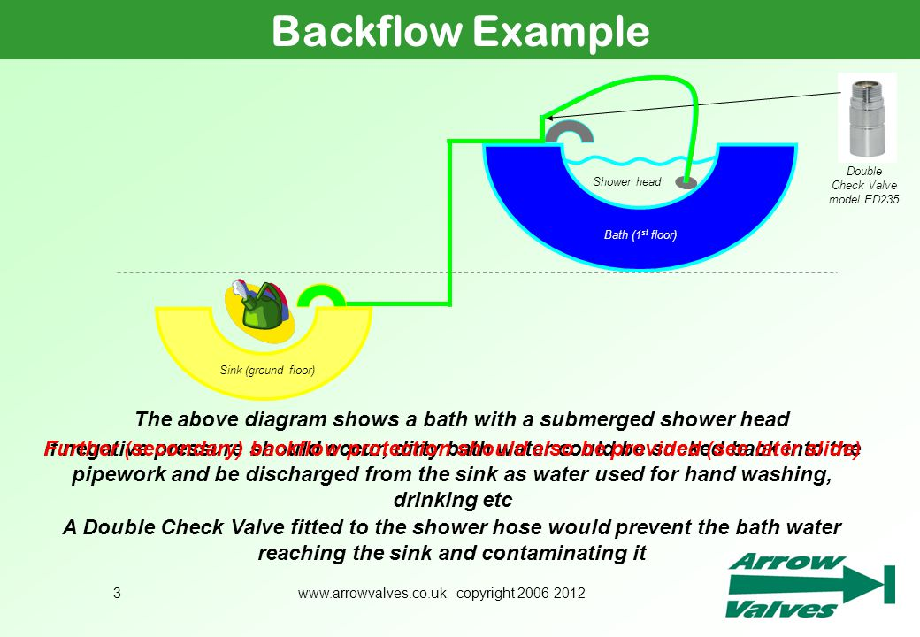 The above diagram shows a bath with a submerged shower head