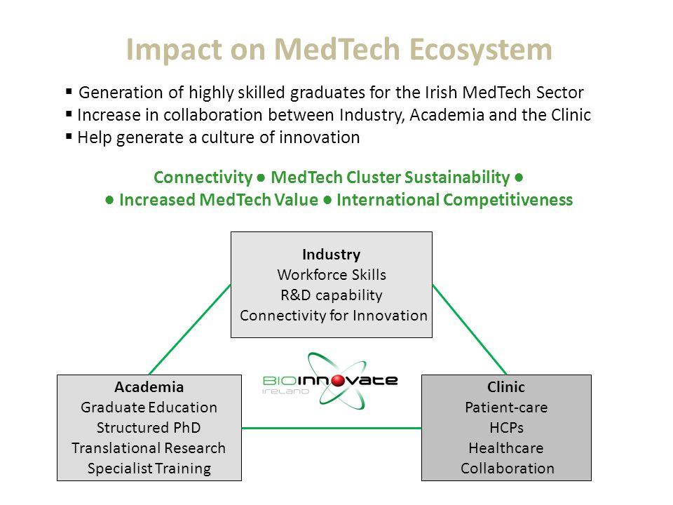 Impact on MedTech Ecosystem