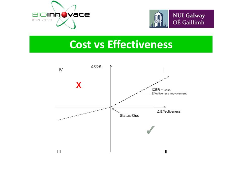 Cost vs Effectiveness