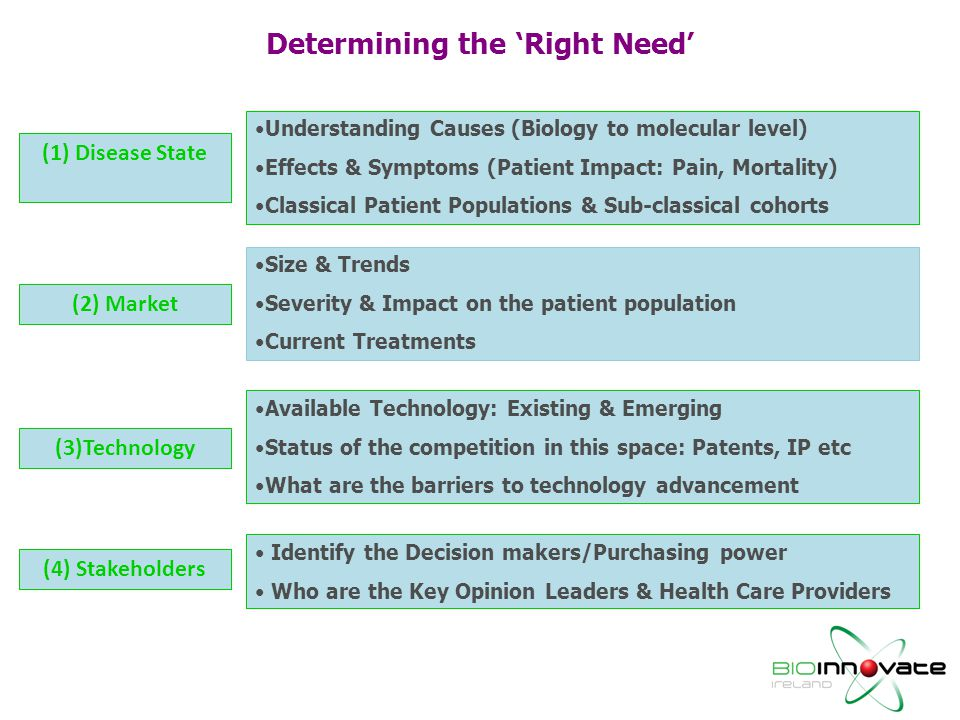 Determining the 'Right Need'