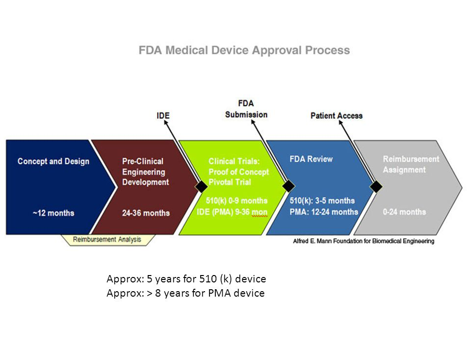 Approx: 5 years for 510 (k) device Approx: > 8 years for PMA device