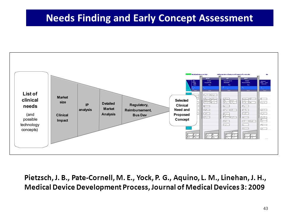 Needs Finding and Early Concept Assessment
