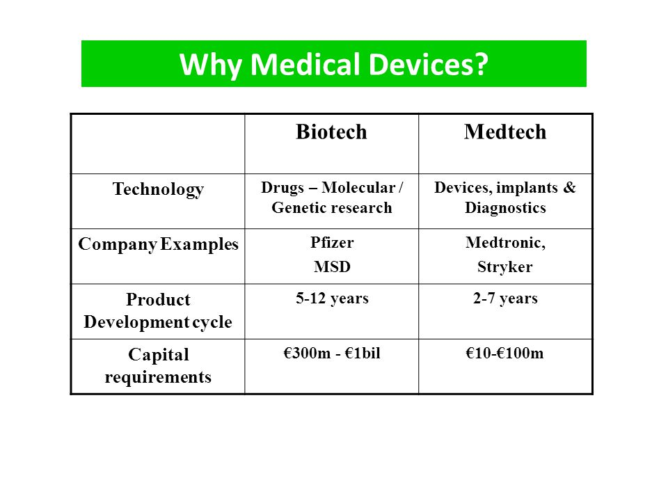 Why Medical Devices Biotech Medtech Technology Company Examples