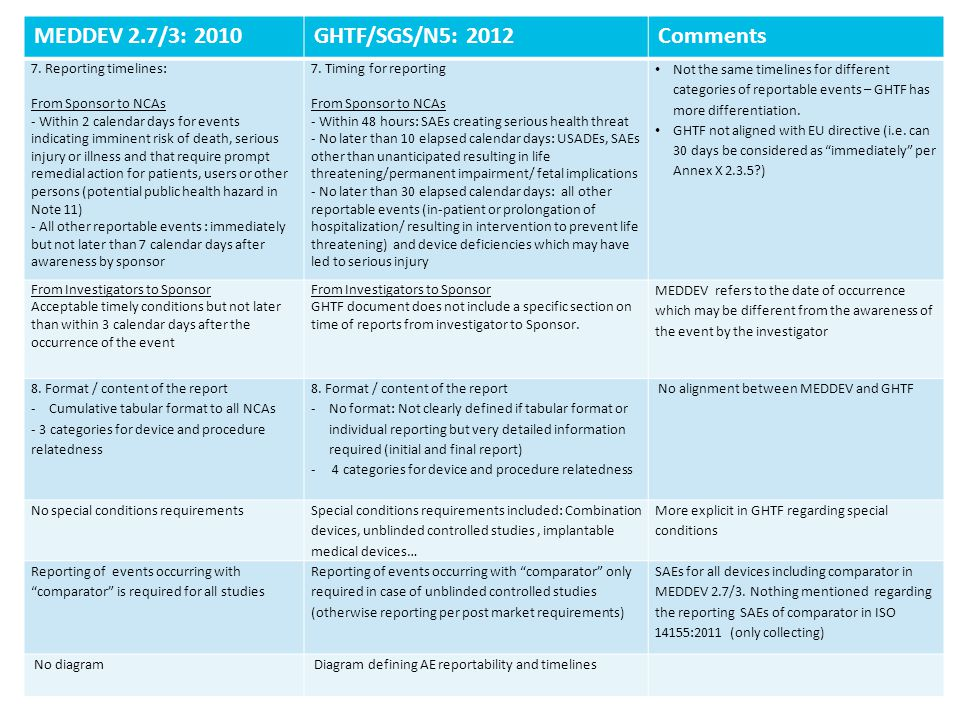 MEDDEV 2.7/3: 2010 GHTF/SGS/N5: 2012 Comments 7. Reporting timelines: