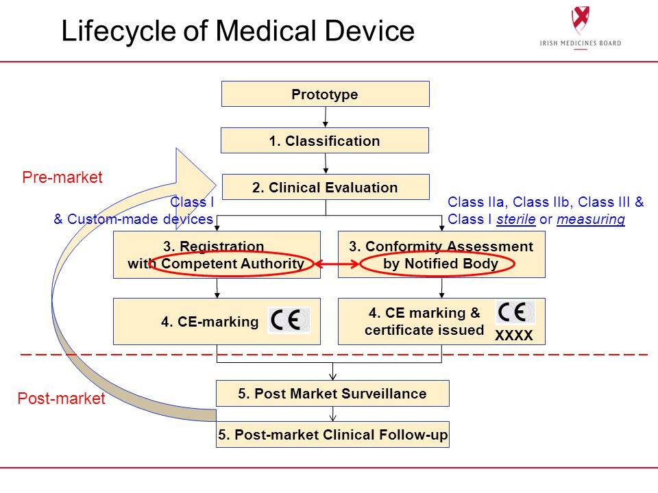 Lifecycle of Medical Device