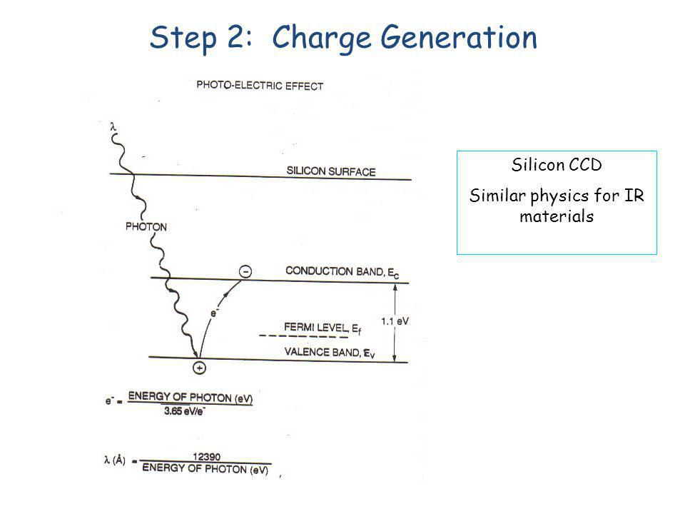 Step 2: Charge Generation