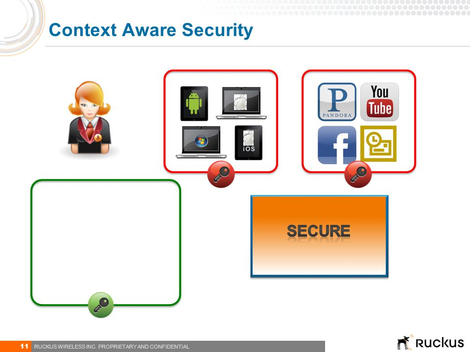 Context Aware Security