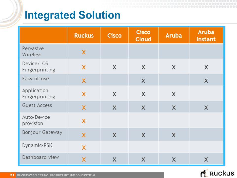 Integrated Solution x Ruckus Cisco Cisco Cloud Aruba Aruba Instant
