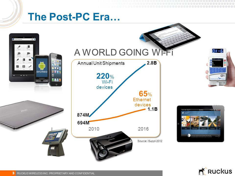 The Post-PC Era… A WORLD GOING Wi-Fi 220% 65% 2010 2016 694M 2.8B 874M