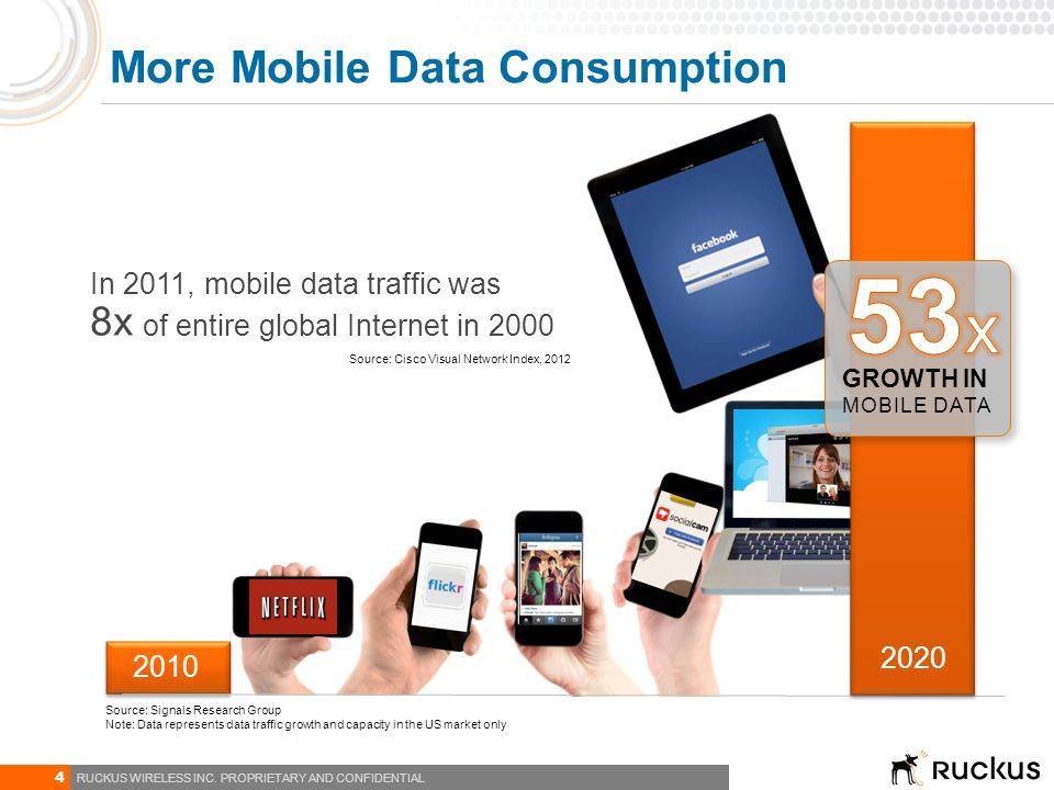 More Mobile Data Consumption