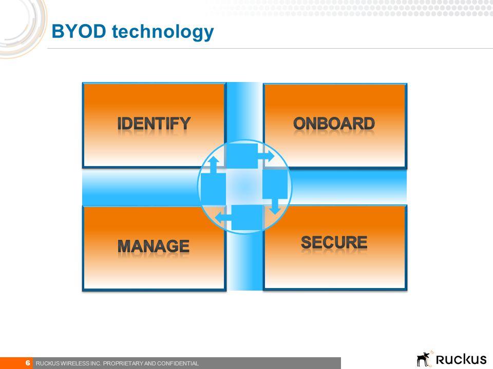BYOD technology IDENTIFY Manage Secure ONBOARD