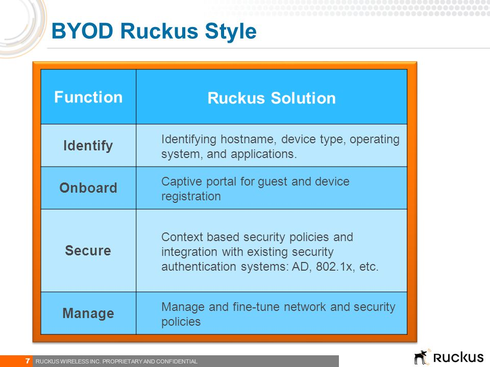 BYOD Ruckus Style Function Ruckus Solution Identify Onboard Secure