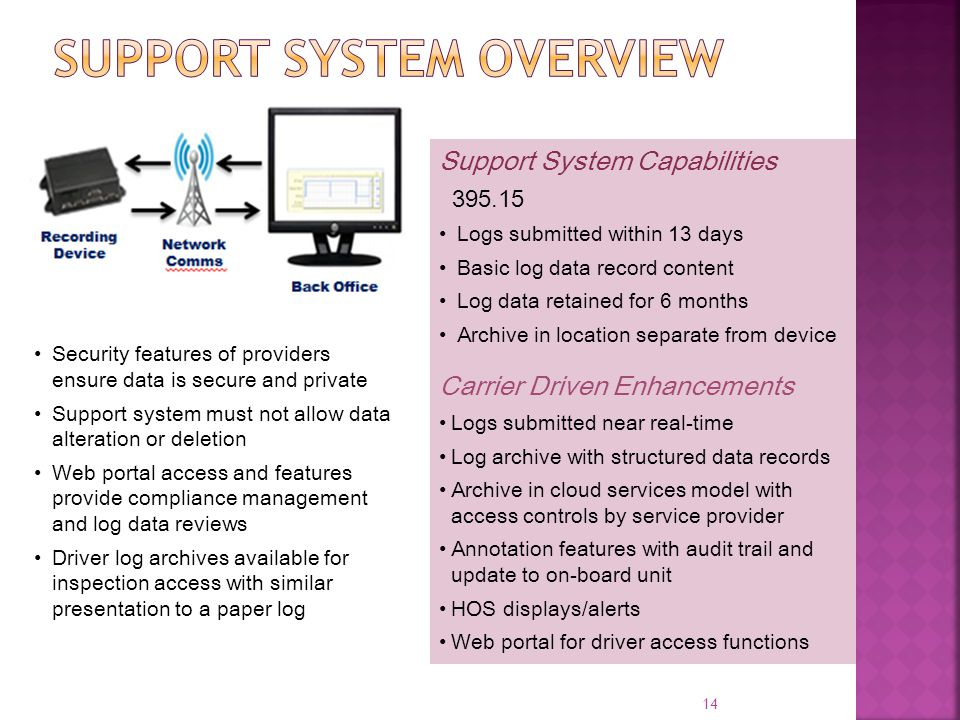 Support system overview