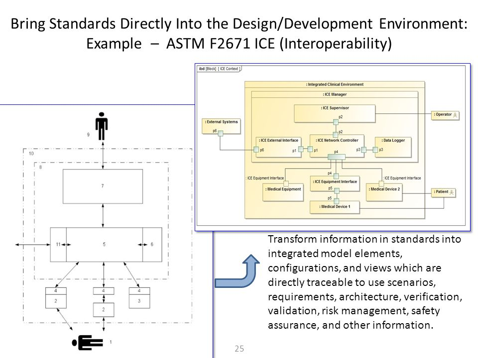 Bring Standards Directly Into the Design/Development Environment: Example – ASTM F2671 ICE (Interoperability)