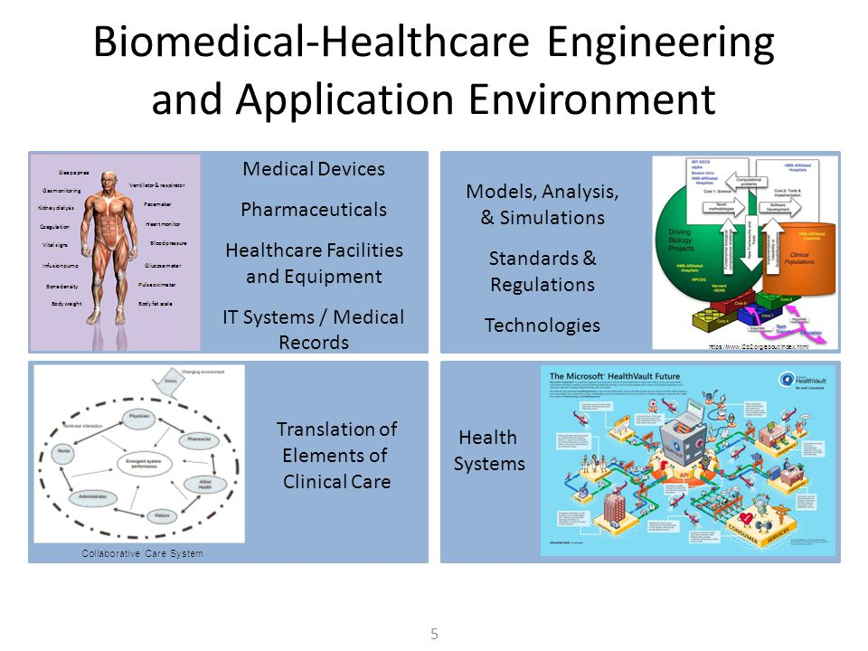 Biomedical-Healthcare Engineering and Application Environment