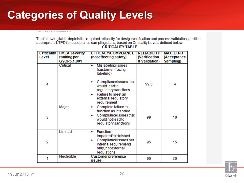 Categories of Quality Levels