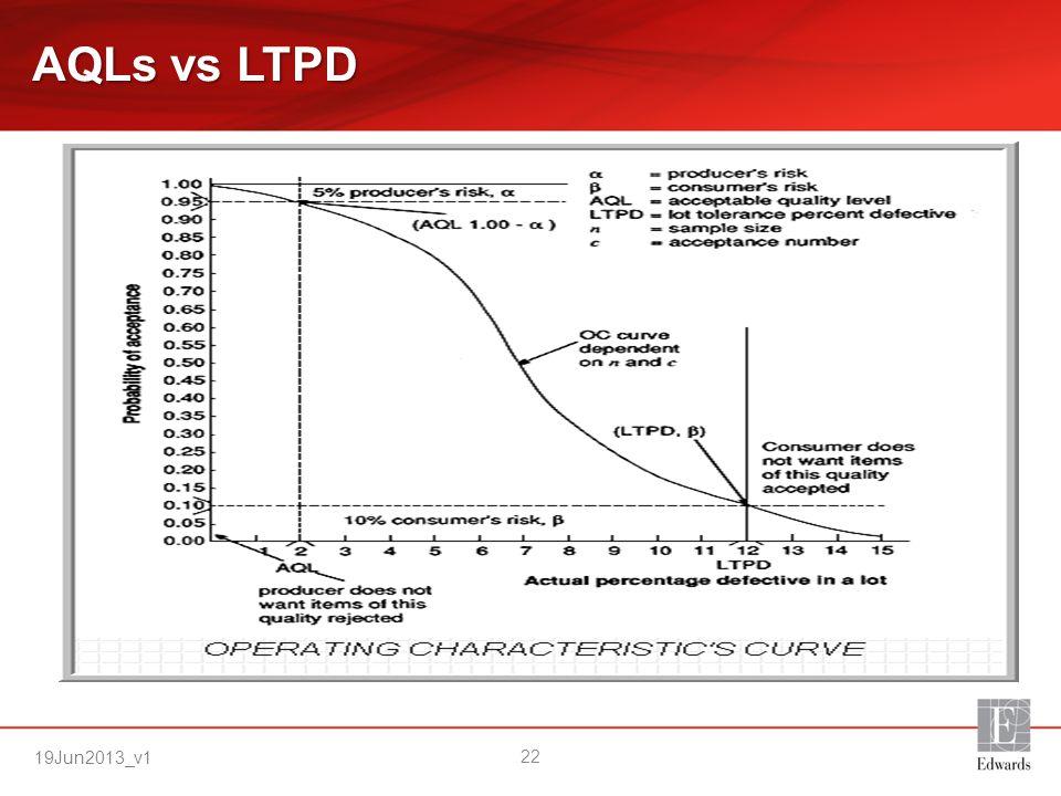AQLs vs LTPD